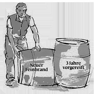 Kolorierte Illustration Fassrollen SLYRS Destillerie